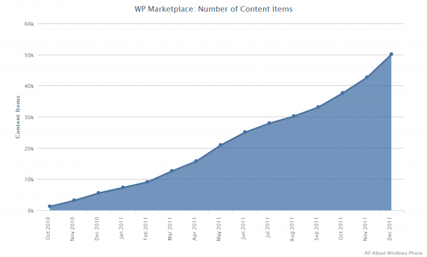 Windows Phone Marketplace 50000 apps