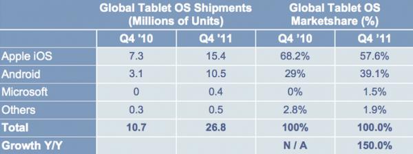 Marktaandeel tablets